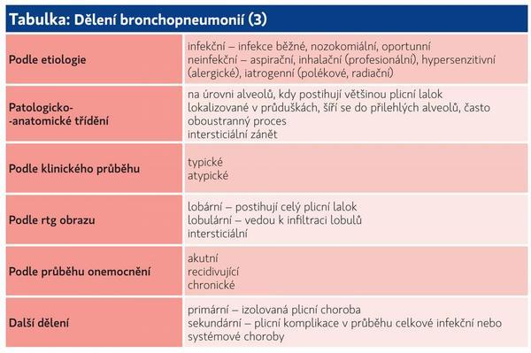 Bronchopneumonie