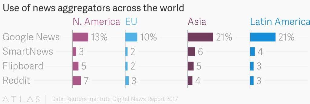 Jak lidé využívají agregátory zpráv ve světě