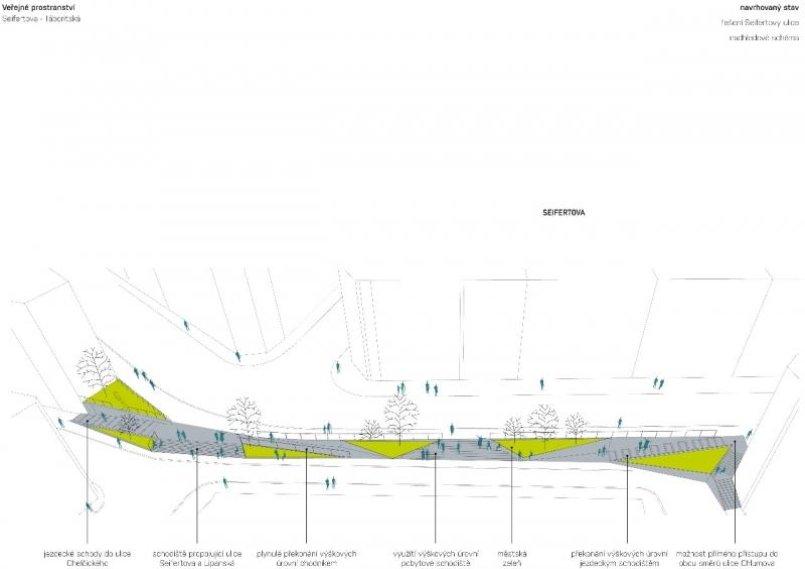 Zadání studie se týká úpravy části ulice Seifertova a celé ulice Táboritská