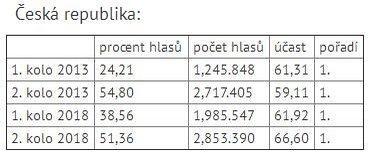 Srovnání výsledků Miloše Zemana ve volbách prezidenta 2013 a 2018