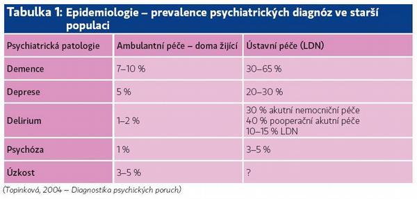 Hodnocení bolesti u osob s demencí