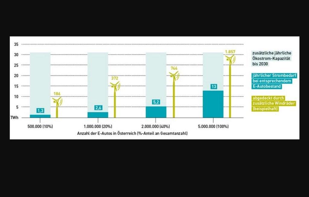 Energetické nároky na elektromobilitu.