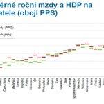 Průměrné roční mzdy a HDP