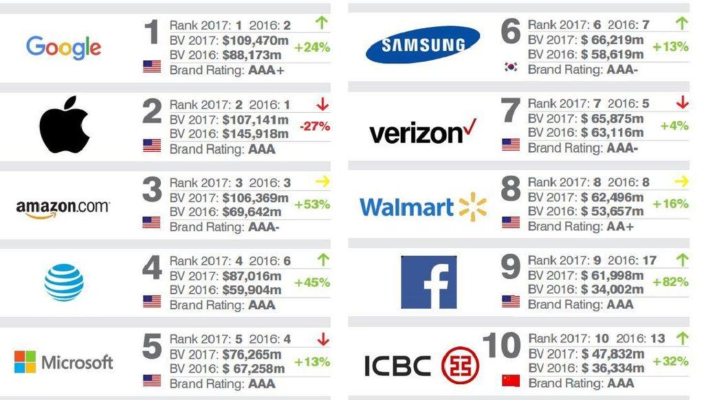 Nejhodnotnější značky podle žebříčku Brand finance 2017