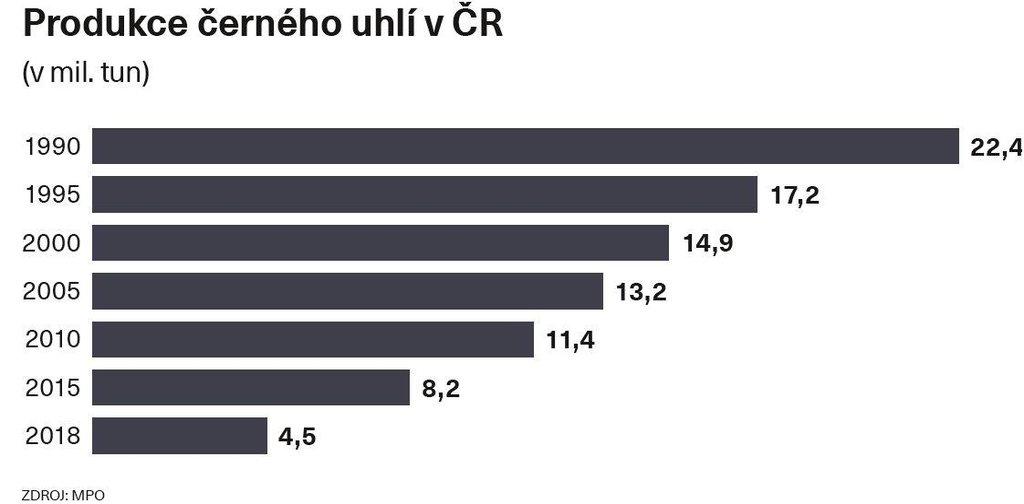 Produkce černého uhlí v ČR