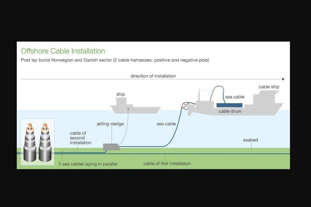 Schema pokládání kabelu na dno moře.