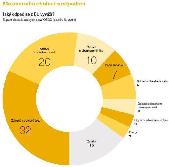 Jaký odpad se z EU vyváží?