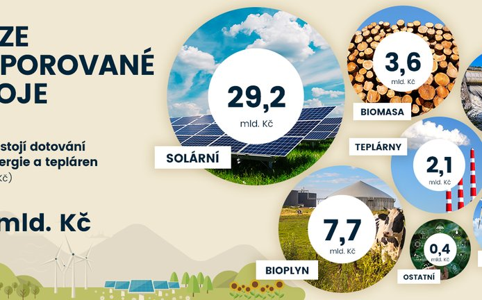 Infografika, podporované obnovitelné zdroje energie