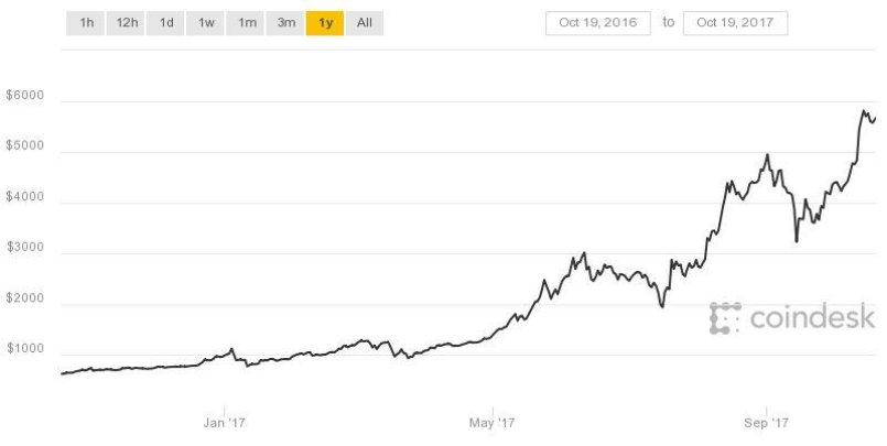 Vývoj kurzu bitcoinu