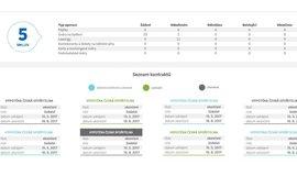 Okamžitý přehled aktuálních dat v aplikaci  #kolikmam365