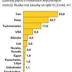 Potenciální dodavatelé plynu do Evropy