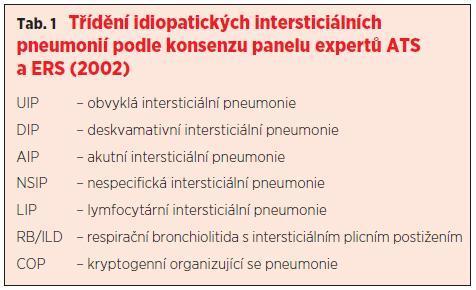 Intersticiální idiopatické pneumonie