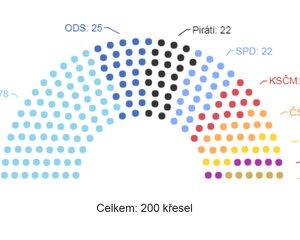 Rozložení křesel ve Sněmovně