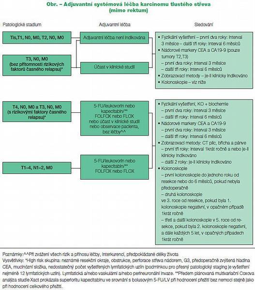 Adjuvantní chemoterapie u kolorektálního karcinomu