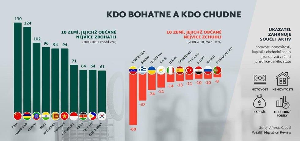 Infografika, bohatství