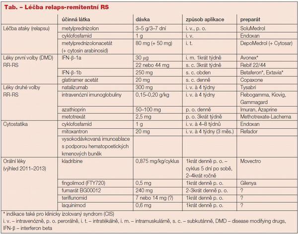 Léčba roztroušené sklerózy - současnost a trendy do budoucna