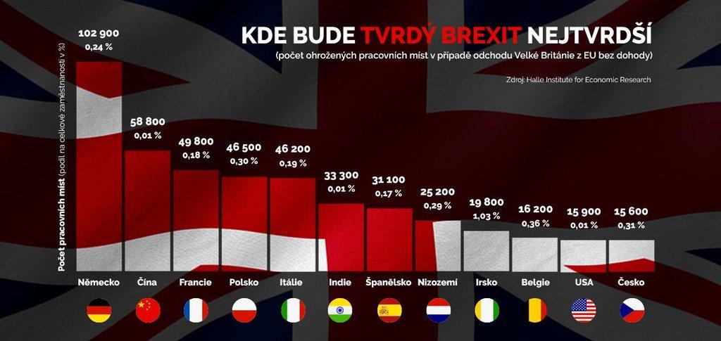 Dopad tvrdého brexitu na zaměstnanost
