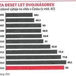 Celkové výdaje na vědu v ČR