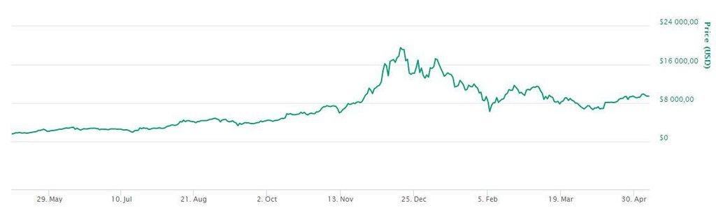 Vývoj hodnoty bitcoinu