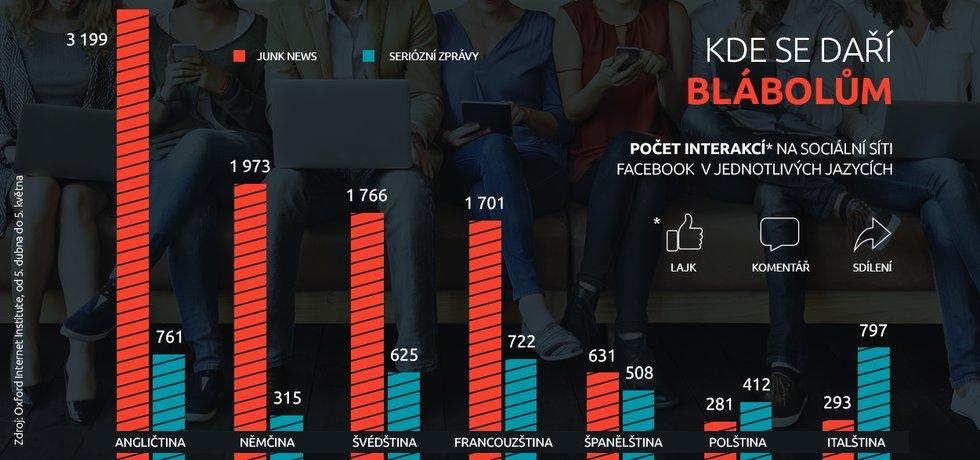 Infografika, facebook a junk news