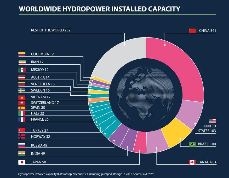 Instalovaný výkon elektráren ve světě ke konci roku 2017.