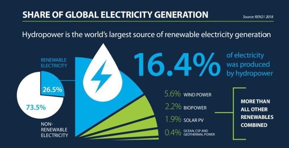 Vodní energie má na obnovitelných zdrojích energie nejvyšší podíl.