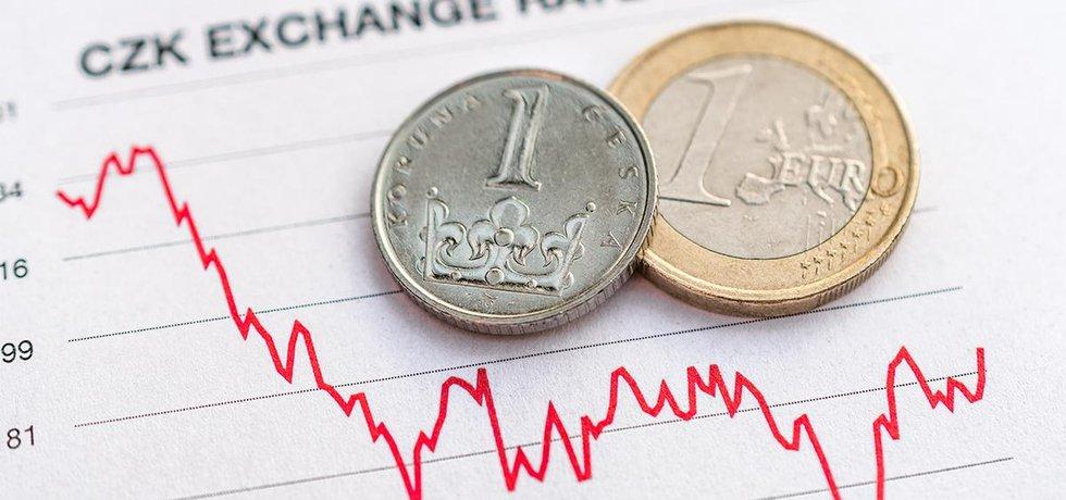 Koruna se letos výrazně pod 25 CZK/EUR nepodívá