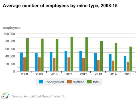 vývoj zaměstnanosti v amerických uhelných dolech