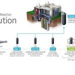 Americký vývoj rychlého reaktoru.