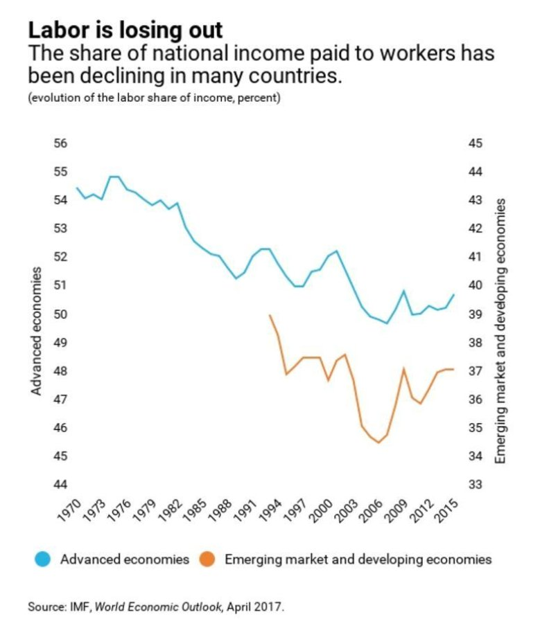 Podíl mezd na národním příjmu