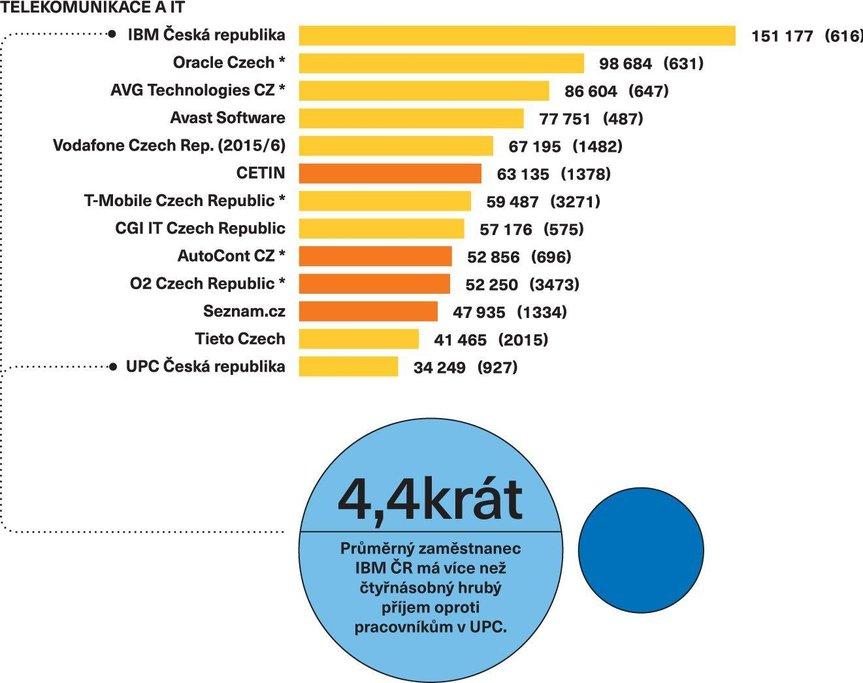 Srovnání mezd v českých podnicích - telekomunikace