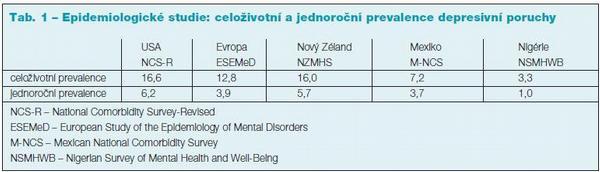 Aktuální pohledy na diagnostiku a léčbu depresivní poruchy