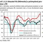 Ukazatel Ifo (Německo) a průmyslová produkce v ČR