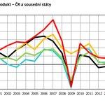 Hrubý domácí produkt, meziroční růst v %