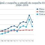 Vývoj příjmů z rozpočtu a odvodů do rozpočtu EU v letech 2014-2016