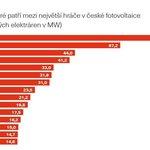 Top 15 solárníků