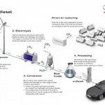 Projekt e-diesel automobilky Audi