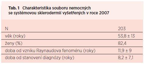 Výskyt a časná detekce plicní arteriální hypertenze u systémové sklerodermie v ČR