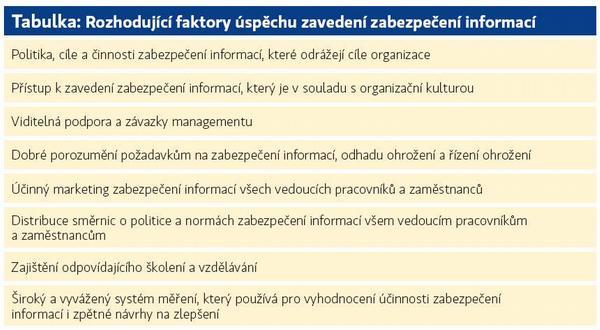 Ochrana informací v systémech kvality