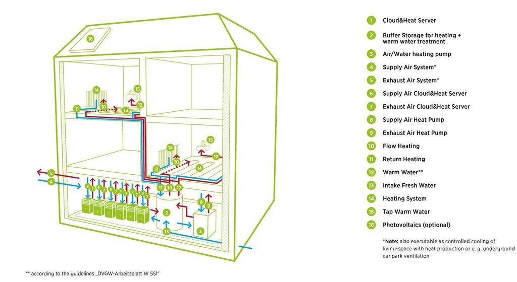 Servery místo topení. Drážďanský startup chce vytápět i mrakodrapy
