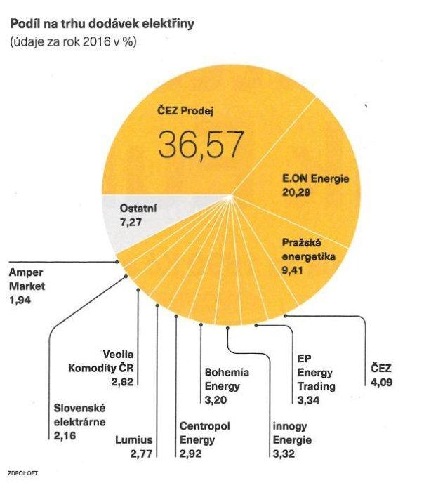 Podíl na trhu dodávek elektřiny