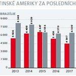 Vzájemný obchod Česka se zeměmi Latinské Ameriky za posledních pět let