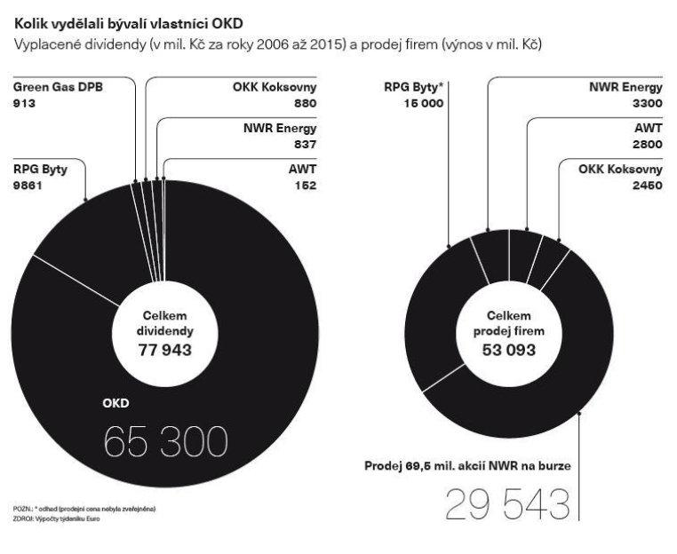 Kolik vydělali bývalí vlastníci OKD
