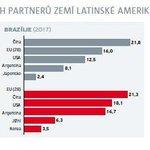 Pět Nejvýznamnějších obchodních partnerů zemí Latinské Ameriky