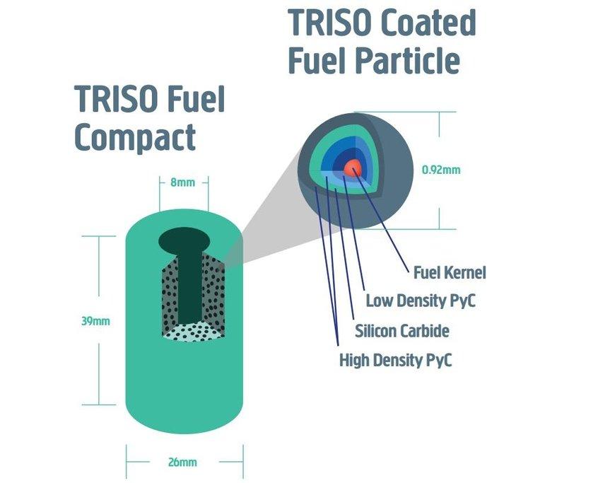 Jaderné palivo Triso.