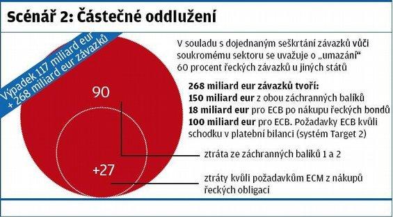 Scénář vývoje v Řecku: Částečné oddlužení