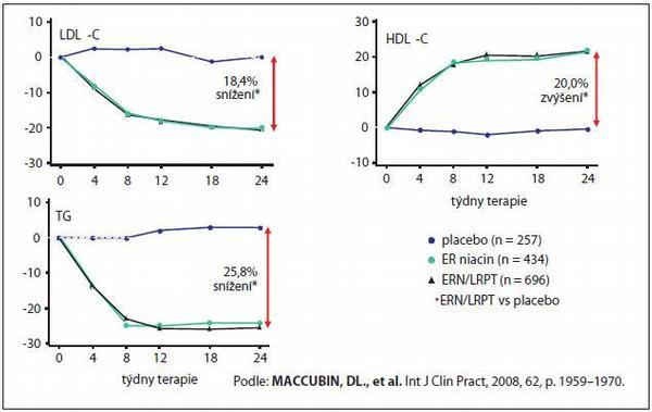 Tredaptive: na mušce má HDL-cholesterol (a nejen ten)