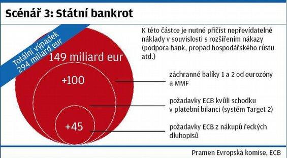 Scénář vývoje v Řecku: Státní bankrot