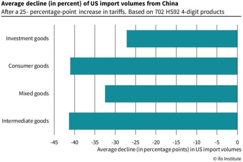 Pokles objemu amerického dovozu čínského zboží (v procentech)