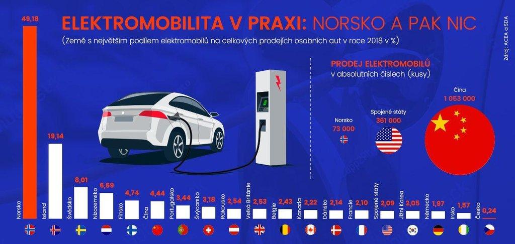 Prodej elektromobilů v roce 2018